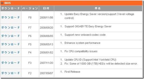 XG000781 GIGABYTEのマザーボードG31M S2LのBIOSを@BIOSでF6からF8にアップデートしてみた。